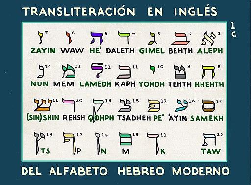 Alfabeto_hebreo_en_ingles
